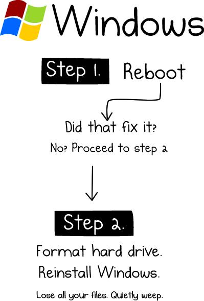 Как починить любой компьютер